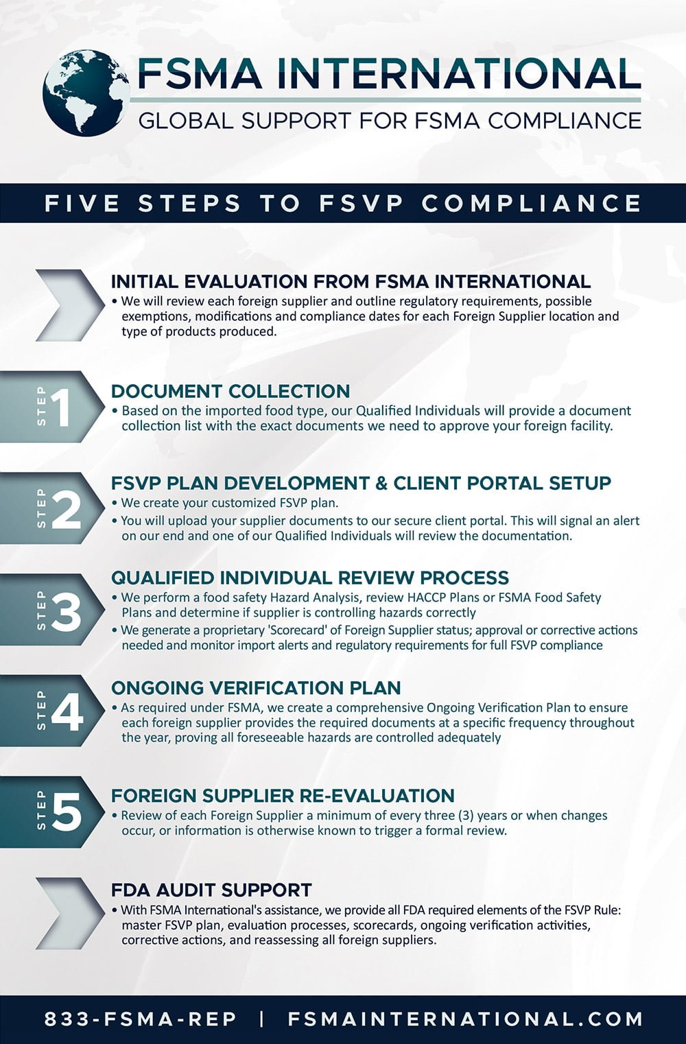 5 Steps to FSVP Compliance